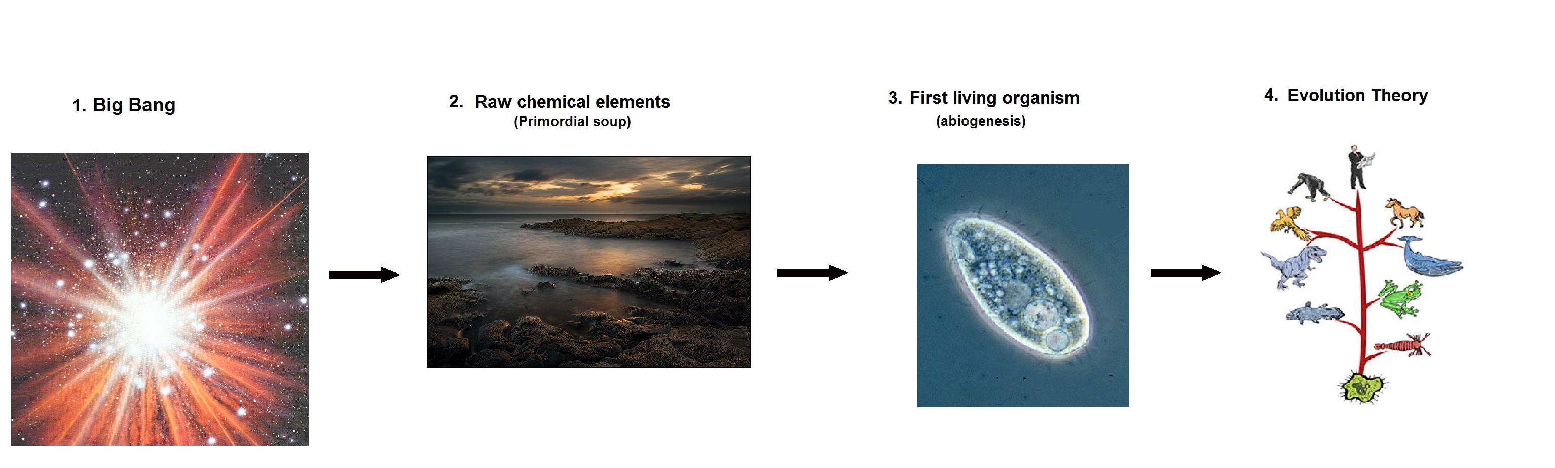 What are some recent discoveries in Abiogenesis?